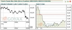 Chart Funnie Mae